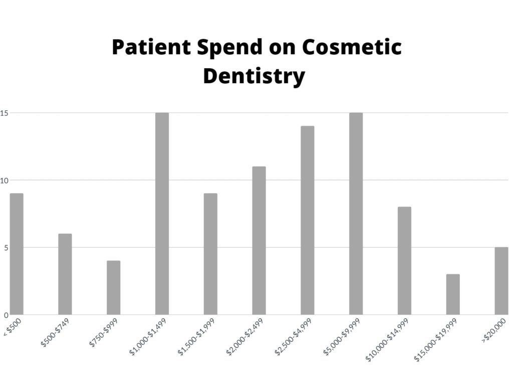 Patient spend on cosmetic dentistry