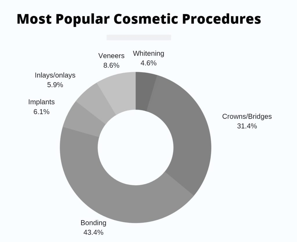 Most popular cosmetic dental procedures